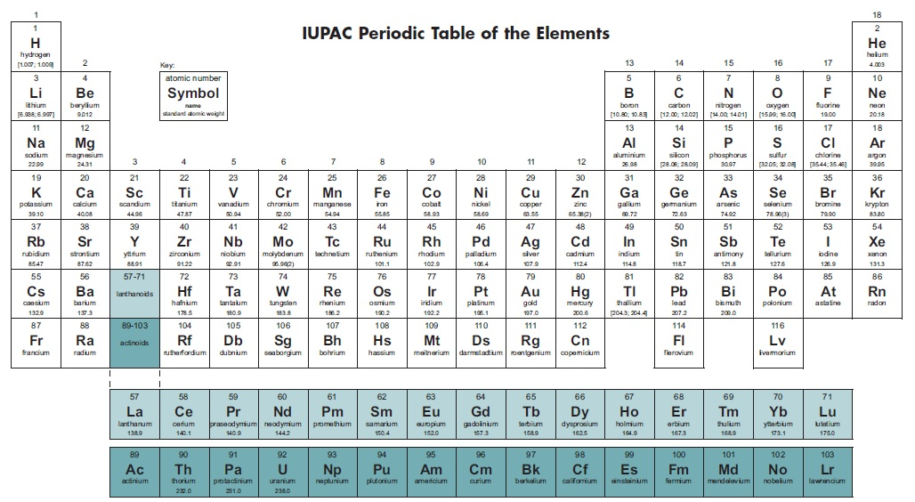 Periodic Table of Elements | Harmonia Philosophica
