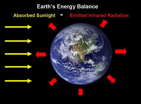 global-energy-balance